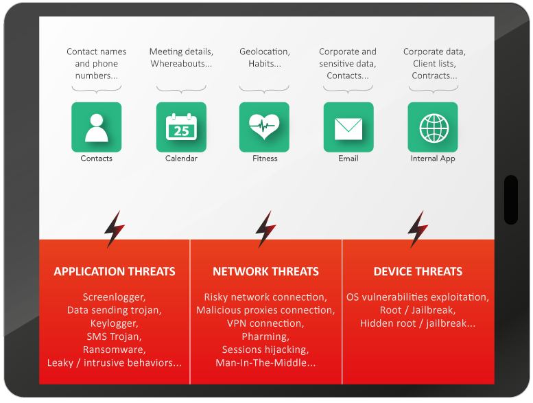 Tablet showing mobile threats